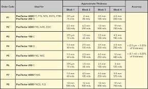 Mil Thickness Chart 71 True To Life Plastic Film Thickness Chart