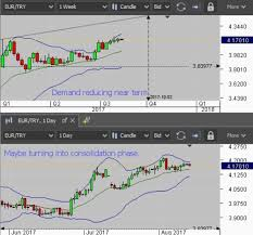 Eur Try Chart Eur Try Edlims Activity Technical Analysis Contest