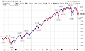 Set Index Chart A Bear Market Rally Or Something More Seeking Alpha