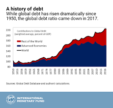 National Debt Per Year Chart New Data On Global Debt Imf Blog