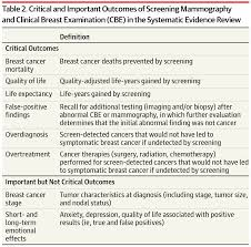 breast cancer screening recommendations for women at average critical and important outcomes of screening mammography and clinical breast examination cbe in the