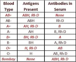 Blood Type Genetics Chart Blood Group Inheritance And Paternity Testing Burning Science