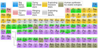 File:Nucleosynthesis periodic table.svg - Wikimedia Commons