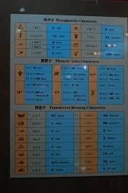 Hieroglyphics Chart Dongba Hieroglyphics Chart Dongba According To All Of The