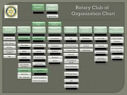 Ppt Rotary Club Of Organization Chart Powerpoint