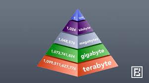 Bit Byte Kb Mb Gb Chart How Big Exactly Is 1 Byte Kilobyte Megabyte Gigabyte