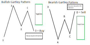 Chart Pattern Trader Fascinating Learn Forex The 48 Year Old Chart Pattern That Traders Still Love