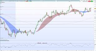 Us Dollar Basket Chart Us Dollar Dxy Touching A Two Month High