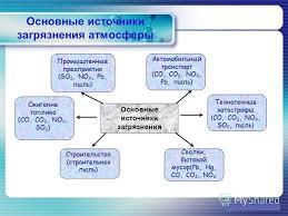 Презентация на тему logo Реферат по теме Экологические  6 Основные источники загрязнения
