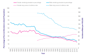Lung Cancer Incidence Statistics Cancer Research Uk