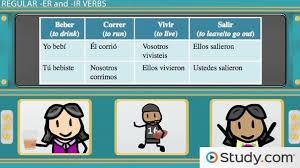 Conjugating Regular Er Ir Verbs In The Preterite In Spanish