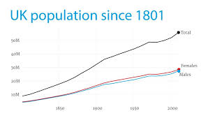 England Population Chart The Uks Ageing Population In Numbers Seven Charts Showing
