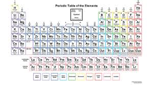 Electronic Configuration Of First 30 Elements For Class 9