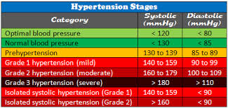 Stages Of Hypertension Chart Pin On Nursing Rn