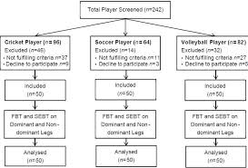 Soccer Rotation Chart Comparison Of Static And Dynamic Balance Among Collegiate Cricket