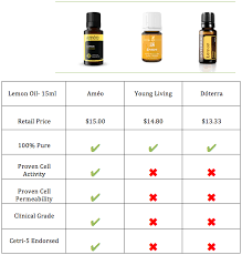 Which Essential Oil Company Is The Best Essential Oils