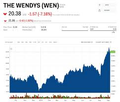 Wendy S Stock Chart Wendys Nosedives After Slashing Its Profit Outlook Amid