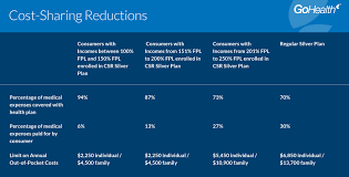 Save Even More On Obamacare With Cost Sharing Reductions