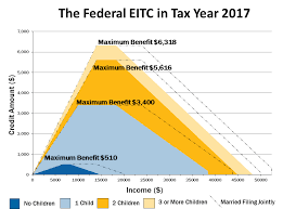 Eitc 2017 Chart 1 1 Fund Tax Prep Dispatch Eitc Awareness Day