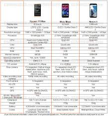 huawei p8 specification. huawei p8 specification