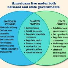 State Powers Vs Federal Powers Venn Diagram Vin Diagram Chart Pearltrees