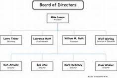 9 Best Organizational Chart Images Organizational Chart