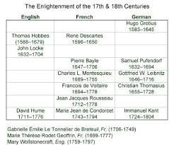 Enlightenment Thinkers Comparison Chart Enlightenment Thinkers And Their Dates Places Ap World