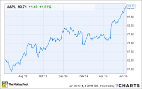 Apple Stock Could Soar Well Past 100 The Motley Fool
