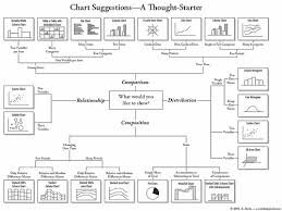 How To Choose The Right Chart For Your Data How To Choose The Right Chart For Your Data Umbc Ebiquity