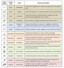 Geometric Dimensioning Tolerance Gd T Symbols Reference