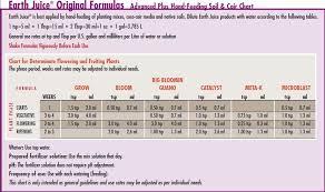 Earth Juice Bloom Master Feeding Chart 30 Valid General Organics Feeding Chart