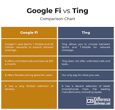 Sprint Cell Phone Comparison Chart Difference Between Google Fi And Ting Difference Between