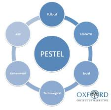 pestel analysis twenty hueandi co pestel analysis