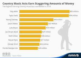 Chart Country Music Acts Earn Staggering Amounts Of Money