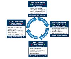 Credit Cycle Chart Tcw Com The Looming Shift On The Credit Cycle Horizon