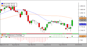 Dr Reddy Technical Chart Dr Reddy Creates Buy Signal In Macd With Long Buildup In