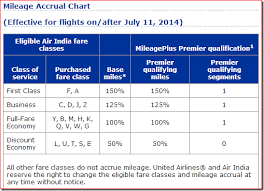 United Airlines Mileage Chart United Publishes Earning Rates For Air India Flights
