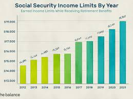 learn about social security ine limits