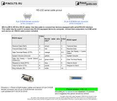 rs 232 serial cable pinout diagram @ pinouts ru rs232 cable wiring diagram rs 232 serial cable diagram