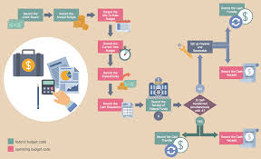 How To Write Business Process Flow Chart Business Process Flow Diagram