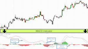 How To Use The Macd Trading Indicator
