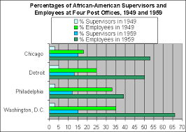 Usps Wage Chart African American Postal Workers In The 20th Century Who We
