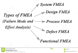 Failure Mode Failure Mode And Effects Analysis Stock Image Image Of Potential