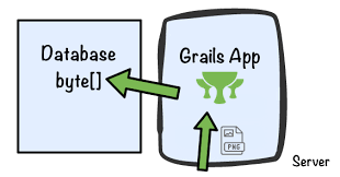 How to upload a file with Grails 3 | Grails Guides | Grails Framework