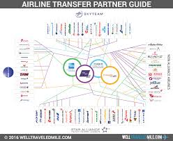 Credit Card Points Transfer Chart The Keys To Travel Hacking Esi Money
