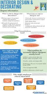 accredited online interior design degree. Interior Design Accredited Online Courses Degree