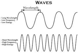 Radio Wave Frequency Chart Wireless Basics How Radio Waves Work Eagle Blog