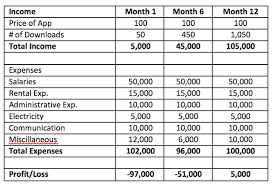 Monthly Business Expenses Monthly Expenses For A Business