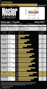 Unique Powder Reloading Chart 9mm Luger Parabellum Load Data Nosler