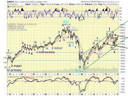 Dow Jones 2008 To 2012 Chart The Amazing Chart Guide To Global Stock Market Dow Jones